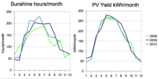 2 graphs showing sunshine hours/month and PV yield ditto for 2008-2010